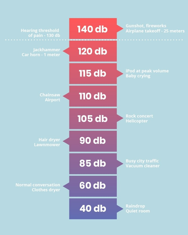 Chart of decibel levels.