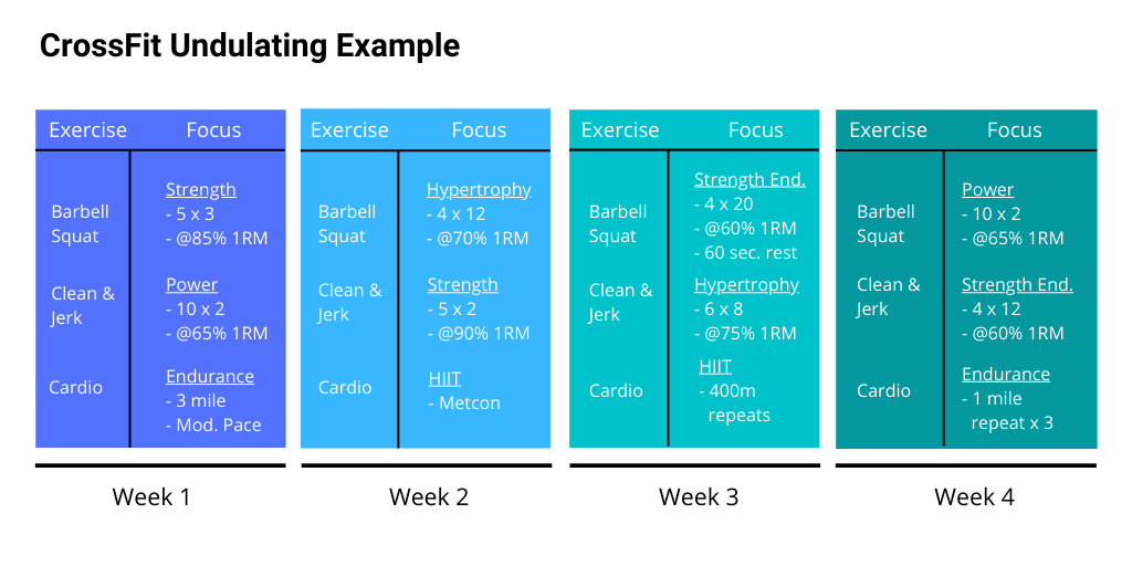 Examples of undulating periodization for CrossFit training