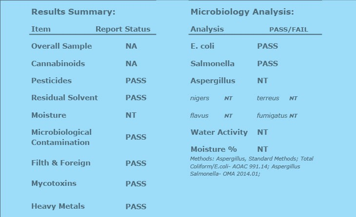 Results summary on COA certificate of analysis