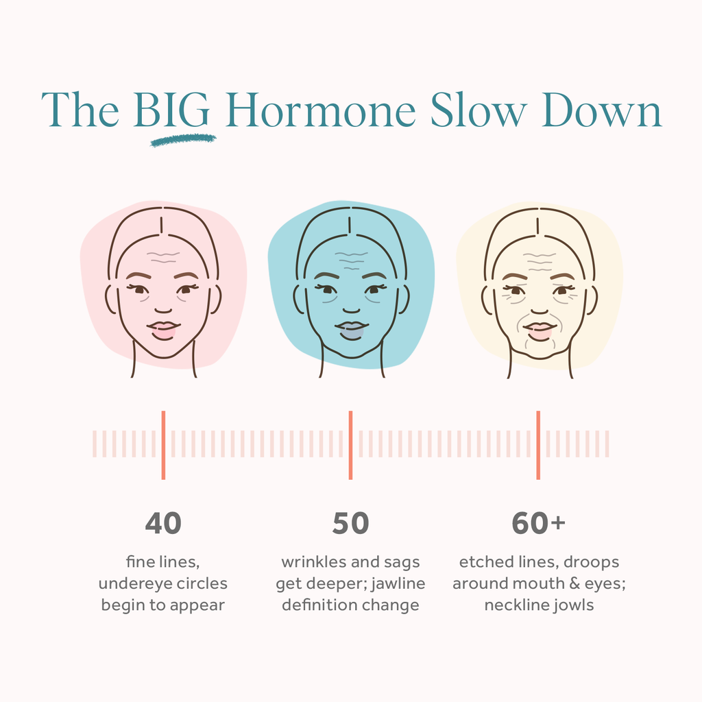 The Big Hormone Slow Down