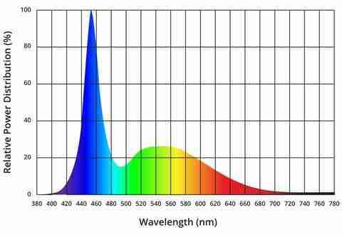 Blue light from artificial light