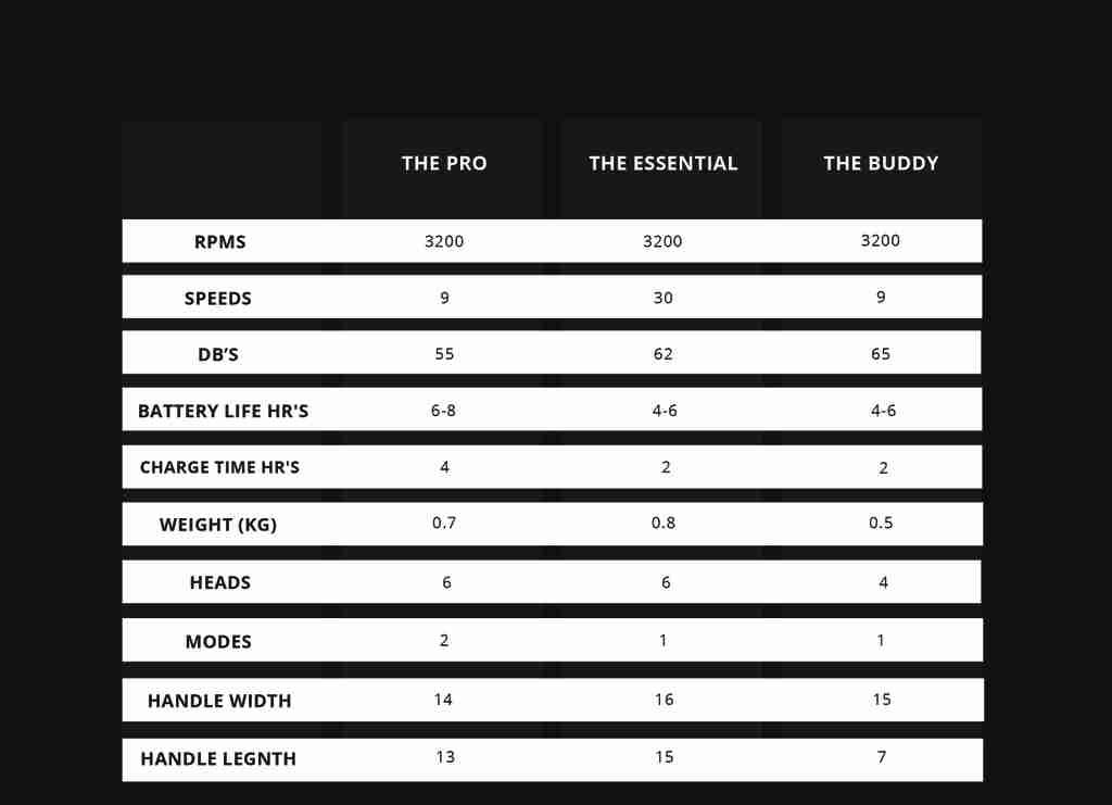 massage gun comparison chart