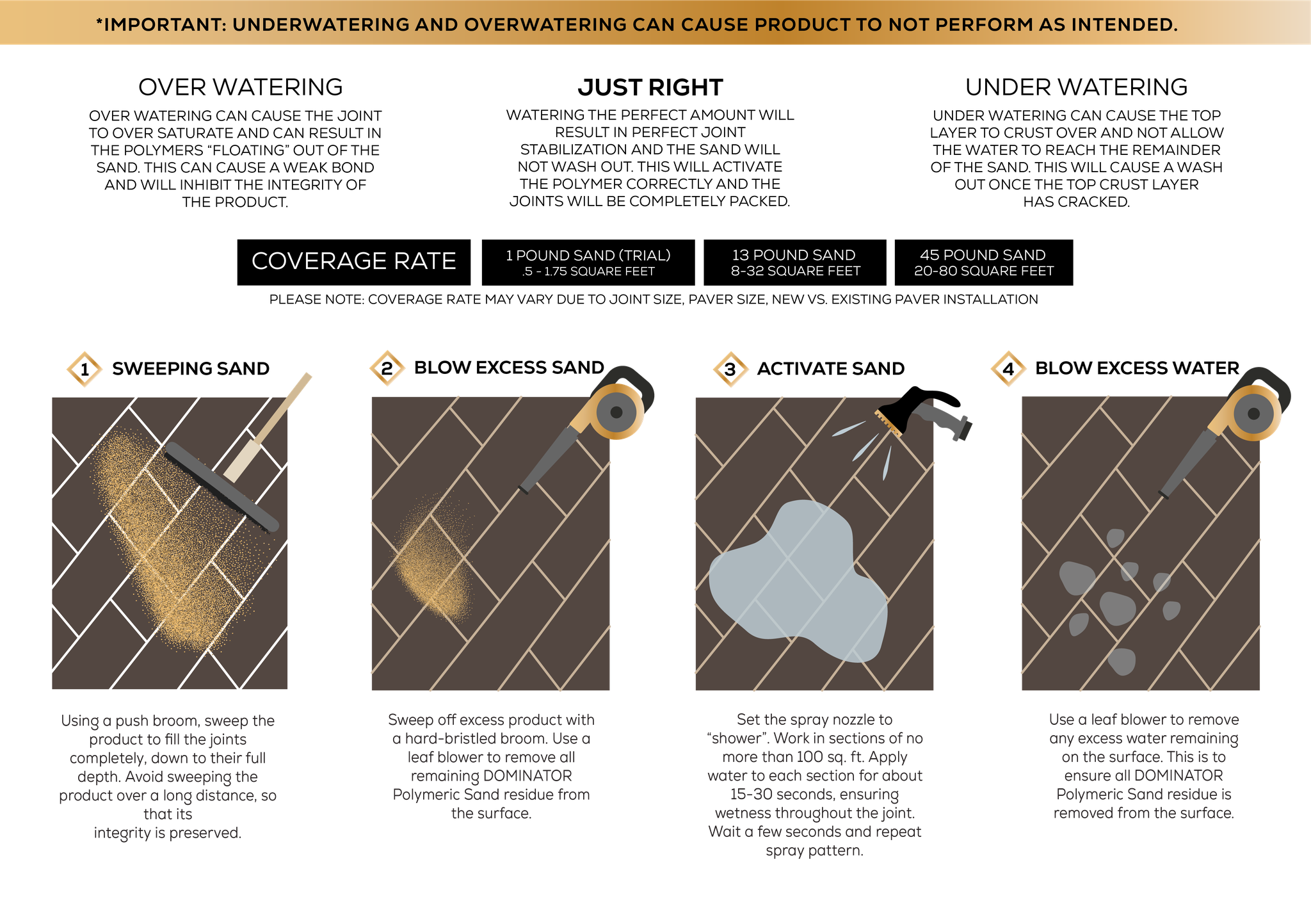Polymeric Sand Application Steps