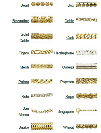 Chain Styles