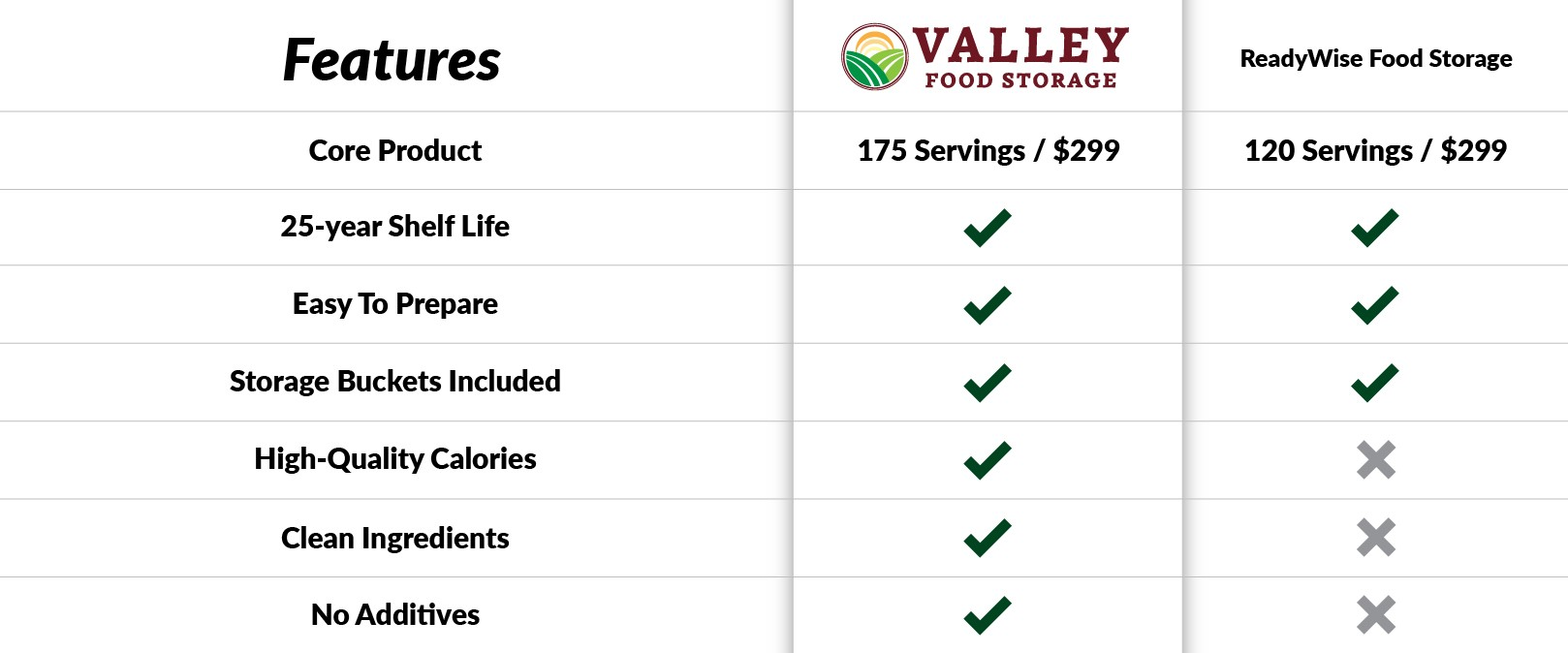 Chart comparing the features between Valley Food Storage products and Readywise Food Storage