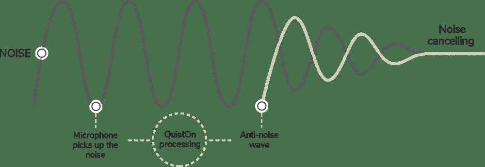Noise blocking earbud chart