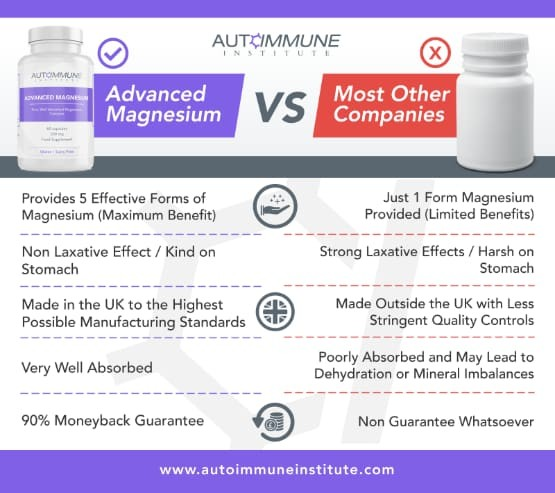 Advanced Magnesium Comparison