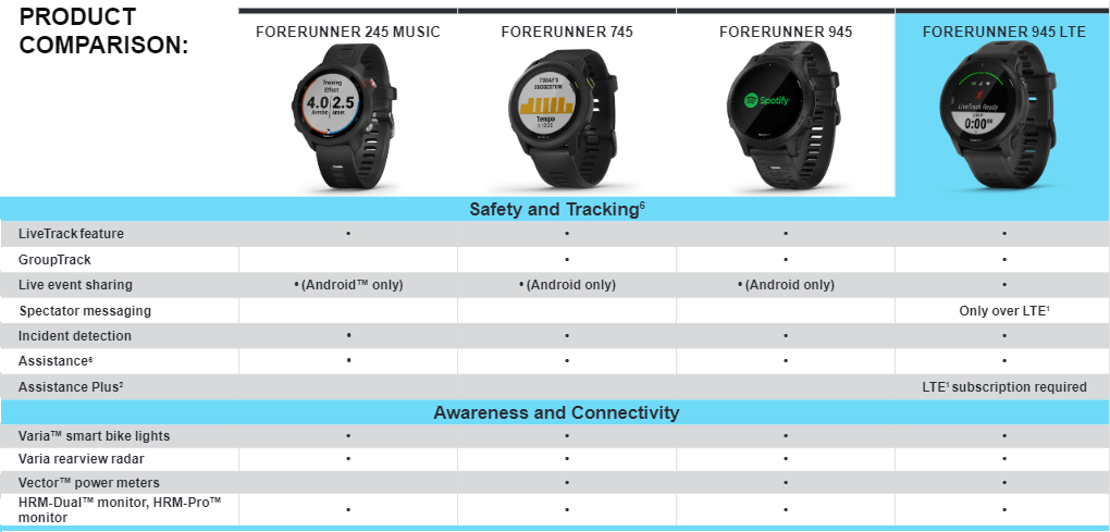 Forerunner 945 LTE GPS Watch compare