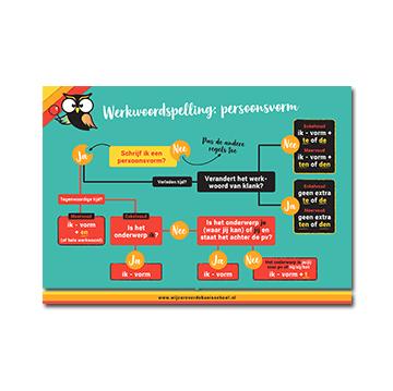 A4 Poster Werkwoordspelling - Persoonsvorm