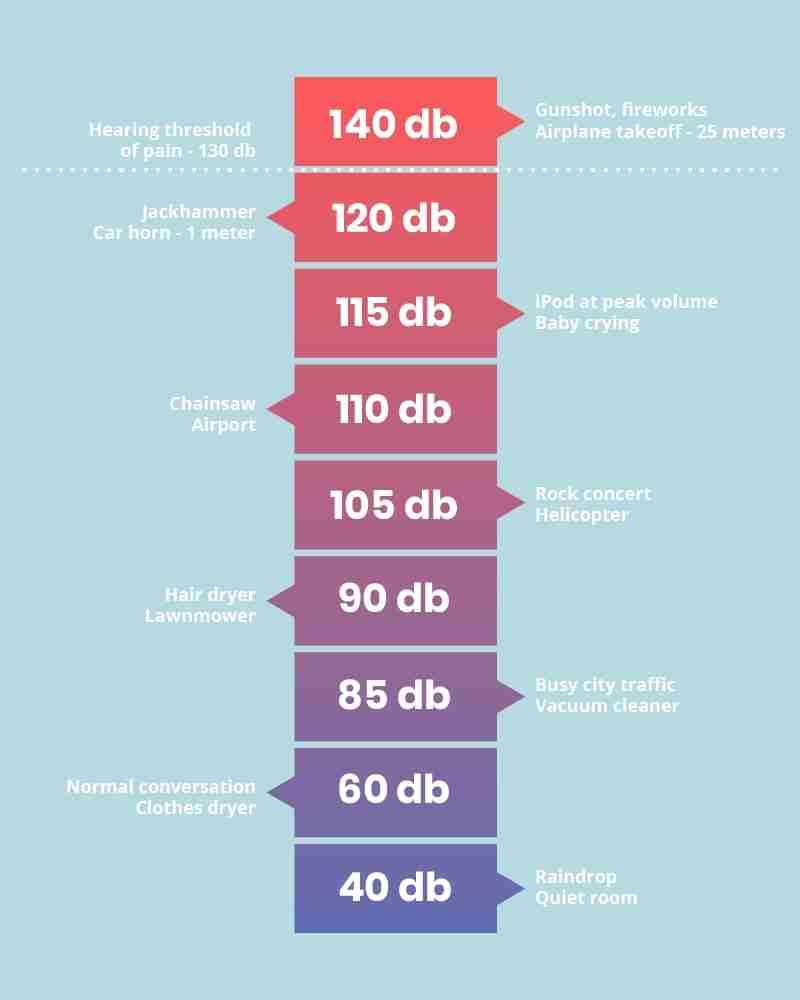 Chart of decibel levels.
