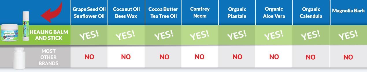 Healing Balm Ingredients Comparison Bar