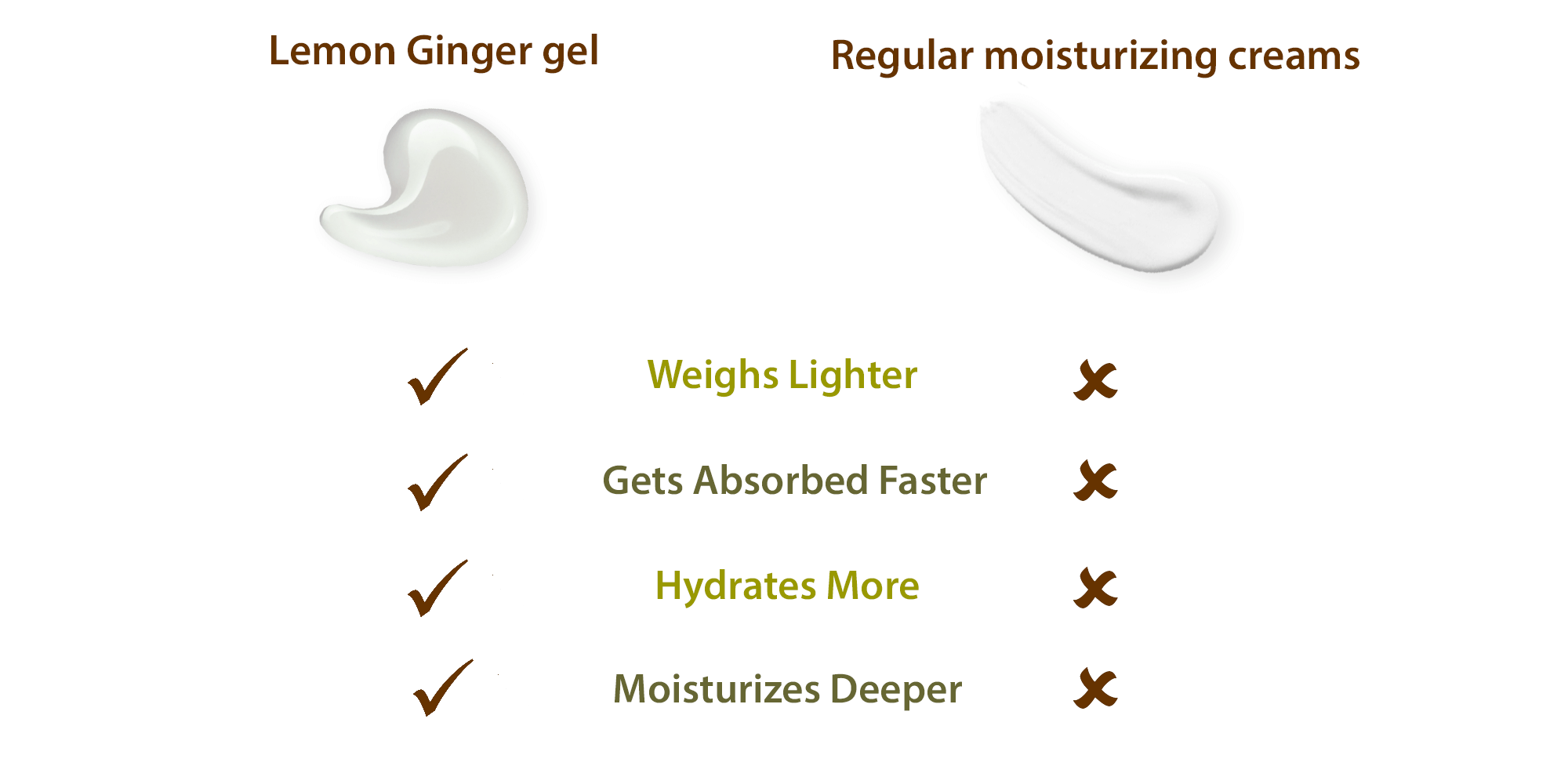 Ajara Lemon Ginger Moisture Gel for sensitive, acne-prone skin