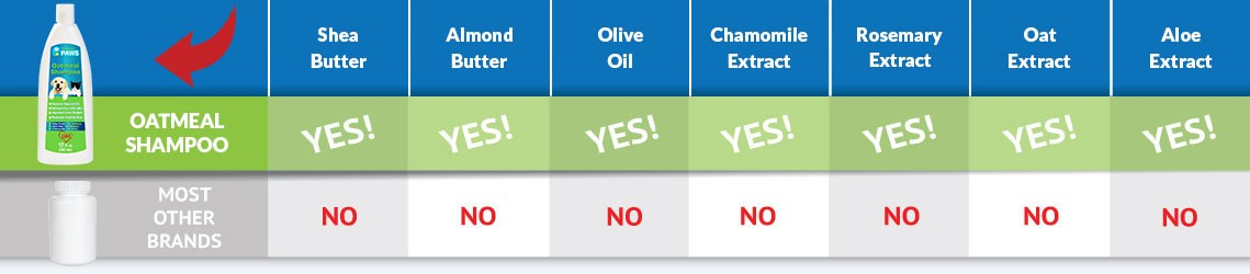 Oatmeal Shampoo Ingredients Comparison Bar