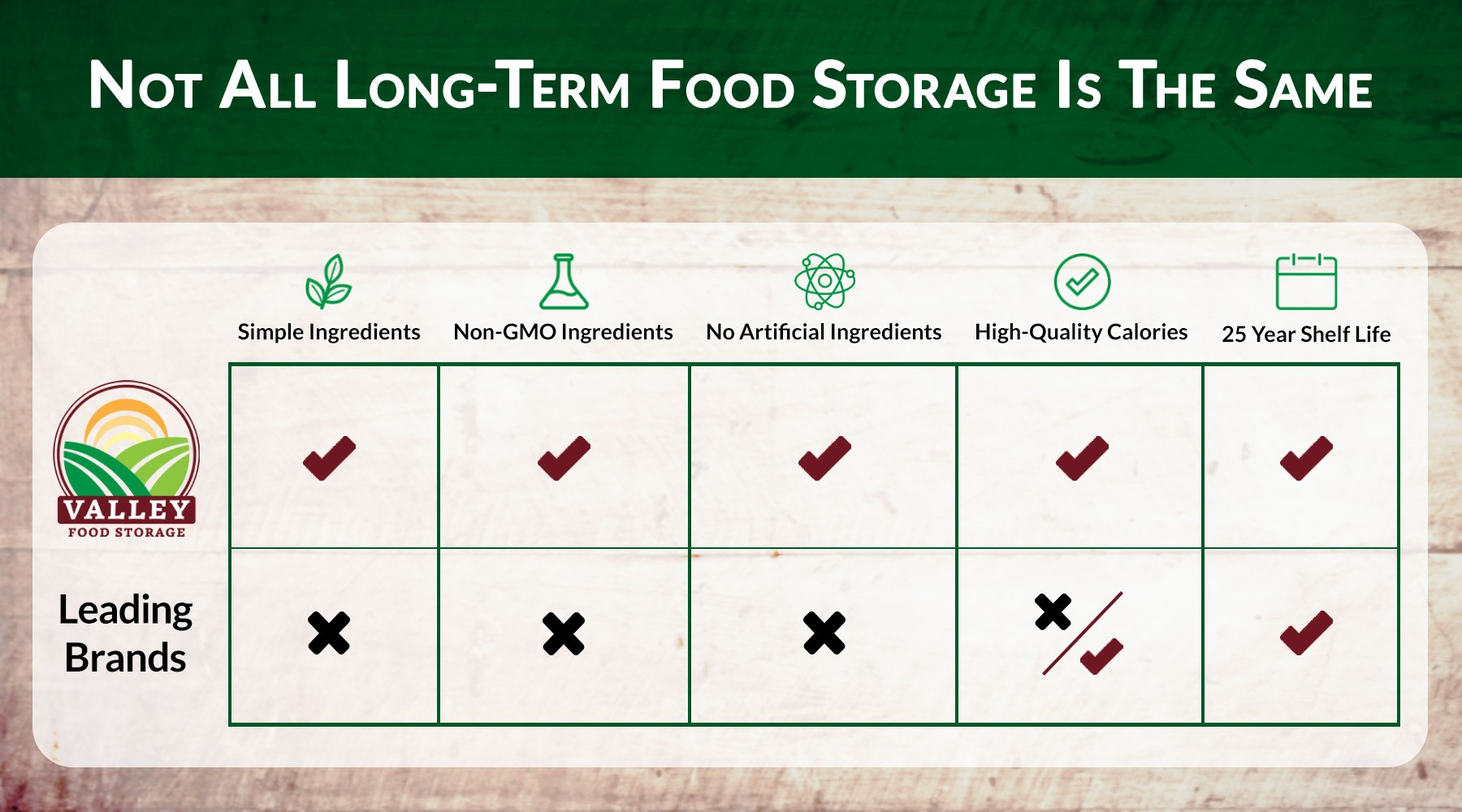 Long-term food storage comparison between Valley Food Storage and Other Leading Brands