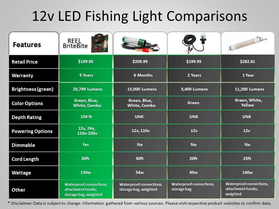12v led fishing light comparison review