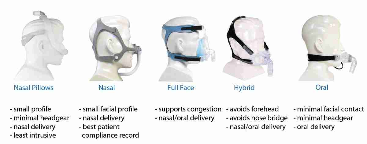 Type Of Mask