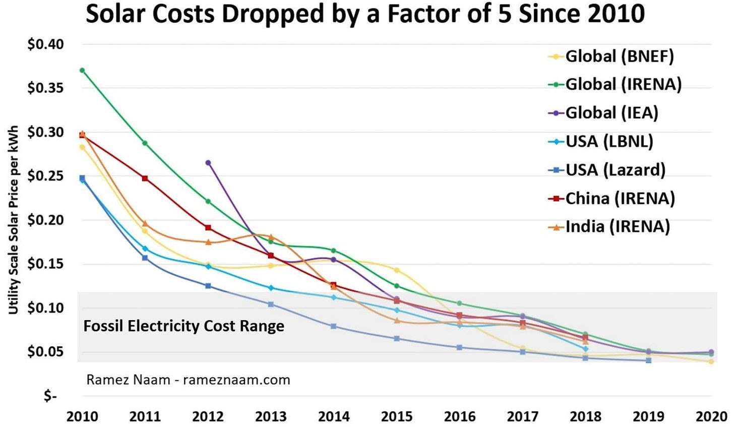 Solar power costs have decreased exponentially.