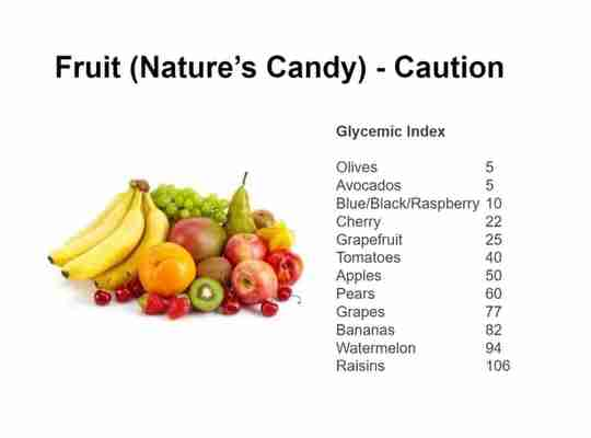 Fruit Nature's Candy Caution Glycemic Index