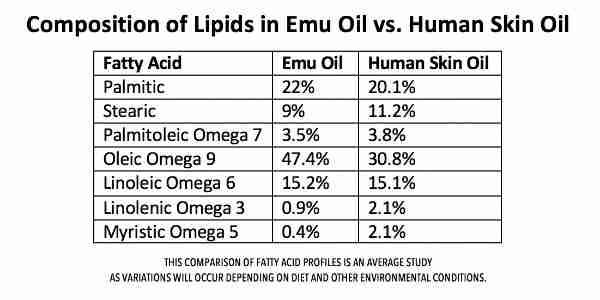 Comparison of emu oil and human skin oil omega fatty acid composition