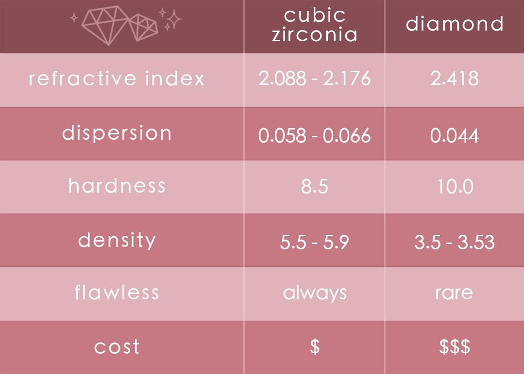 Cubic Zirconia vs. Diamond
