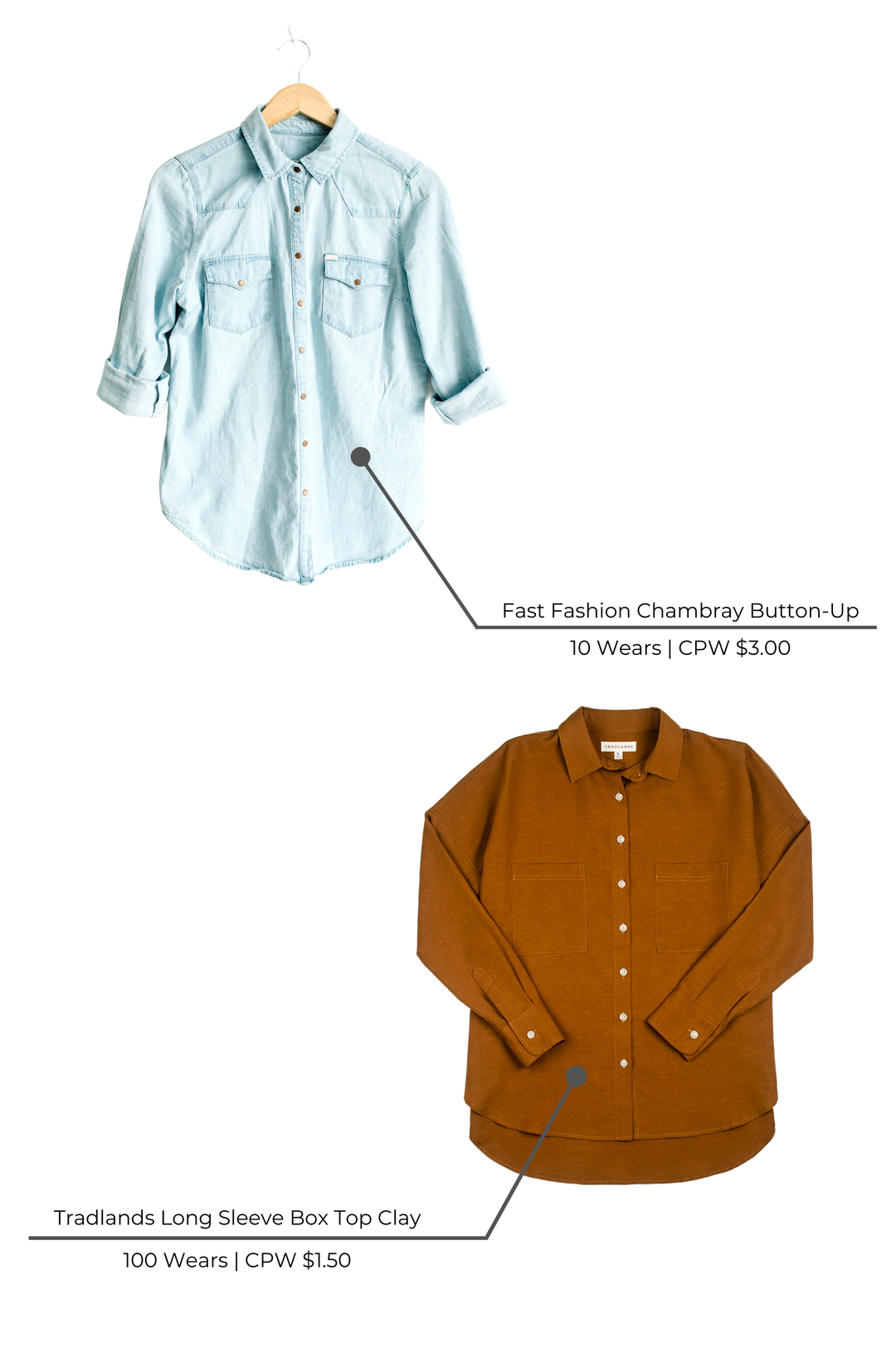 Cost Per Wear Comparison - Fast Fashion Button-up, Tradlands Button-up in Clay