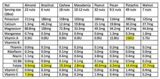 Table of Data for Different Tree Nuts Peanuts Serving Size