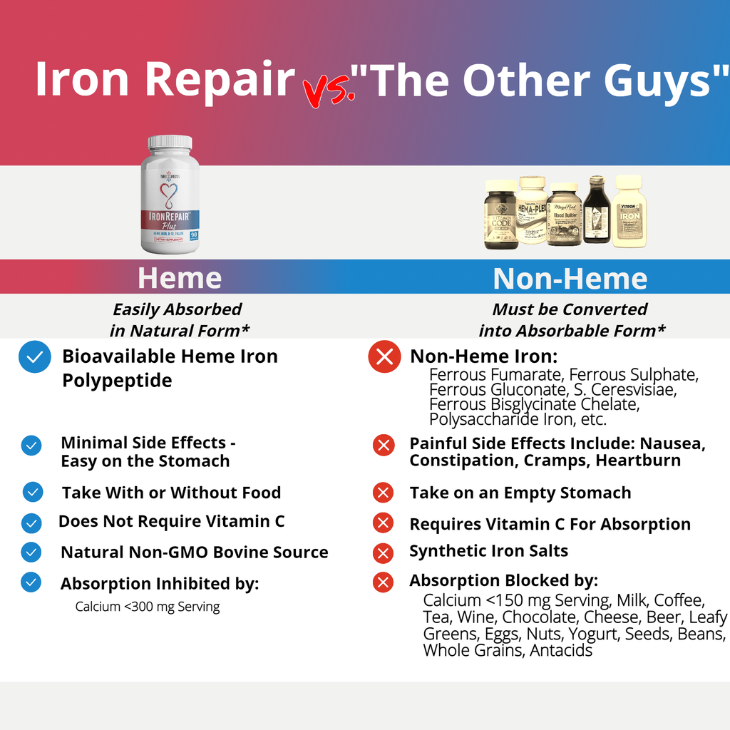 Heme iron supplement vs non-heme iron pills