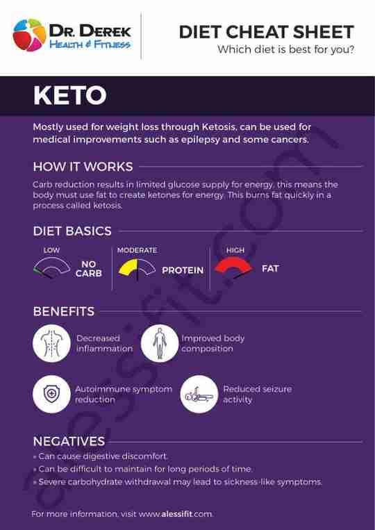 Dr. Derek Diet Cheat Sheet Keto