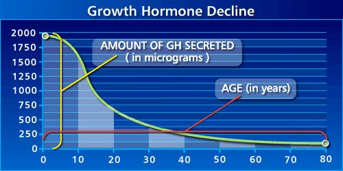Growth Hormone Decline Chart Age Amount of GH Secreted
