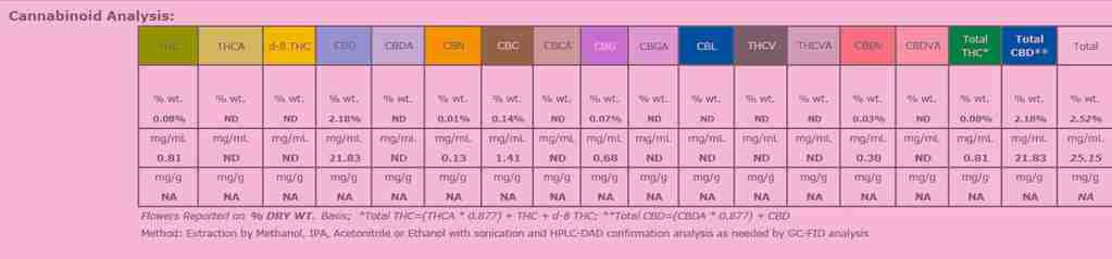 Cannabinoid analysis on COA - what's it mean?