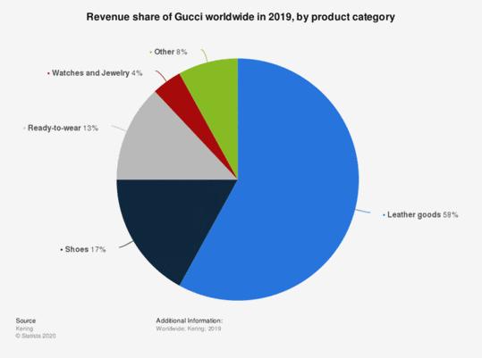 gucci-revenue