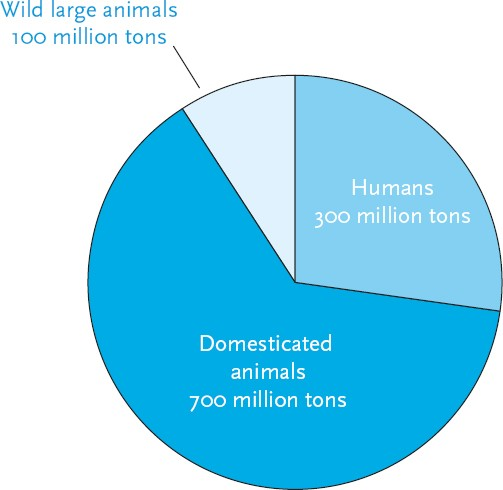 percent of animals that are livestock pie chart