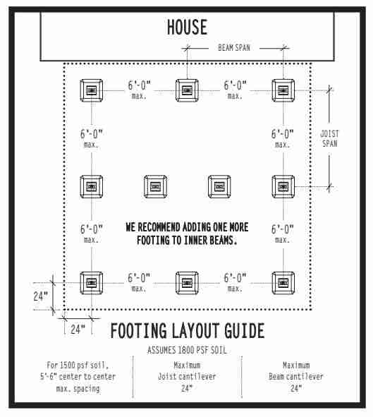 Footing Layout Guide