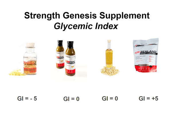 Strength Genesis Supplement Glycemic Index