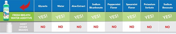 Fresh Breath Oral Care for Dogs and Cats ingredients comparison bar
