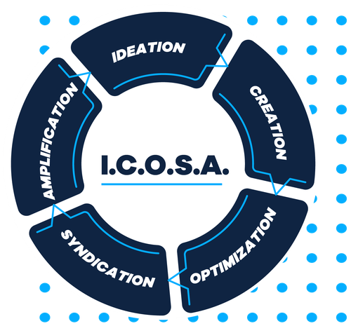 Ideation, Creation, Optimization, Syndication, Amplification cycle of social media content