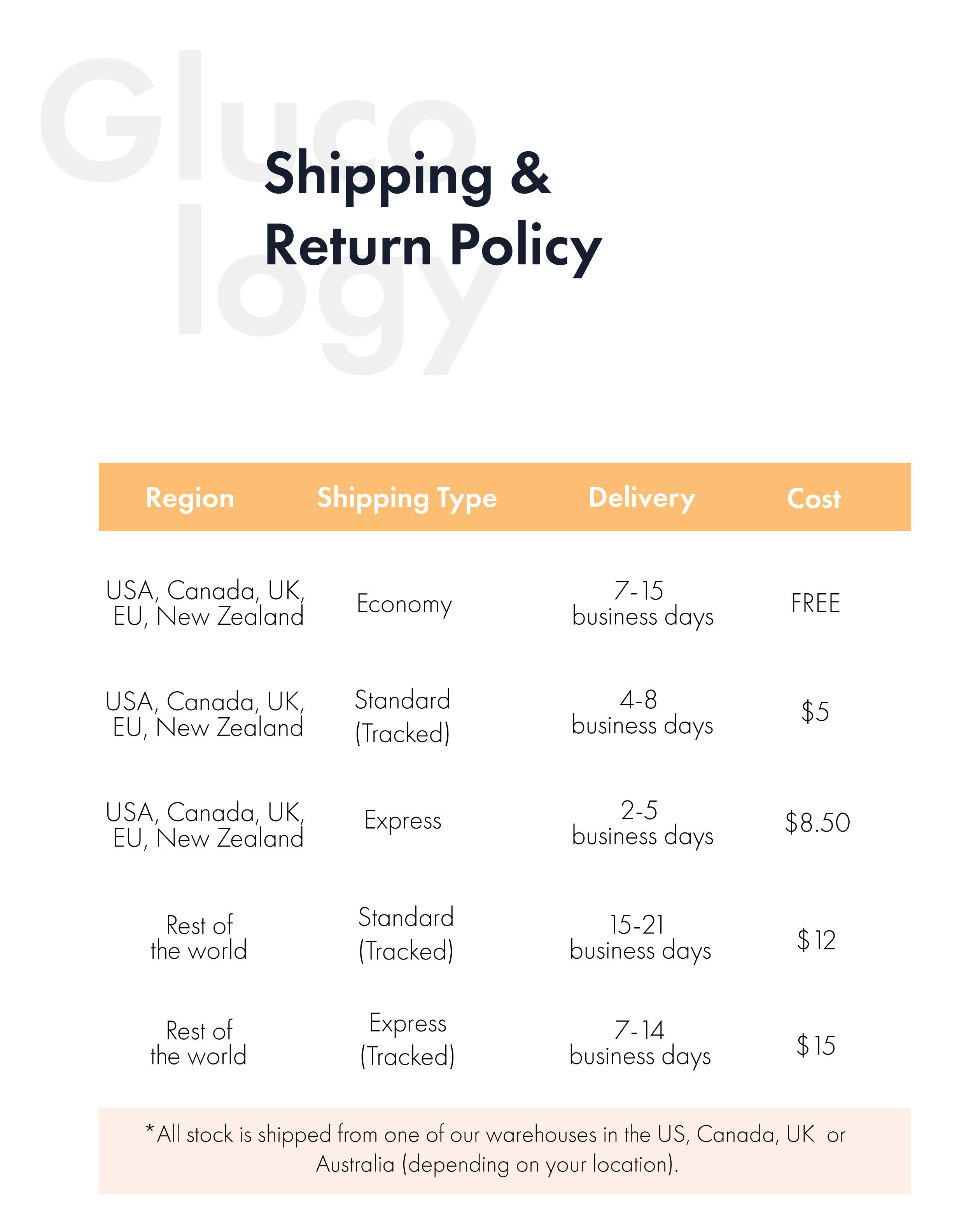 Glucology Shipping and return policy