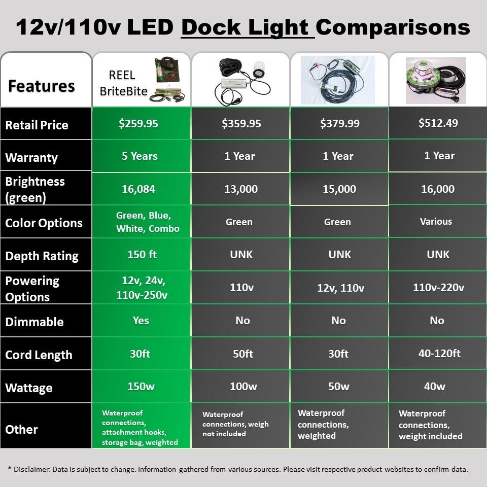 110v-220v-dock-light-comparison