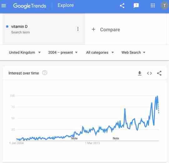 Vitamin D Trends In The UK