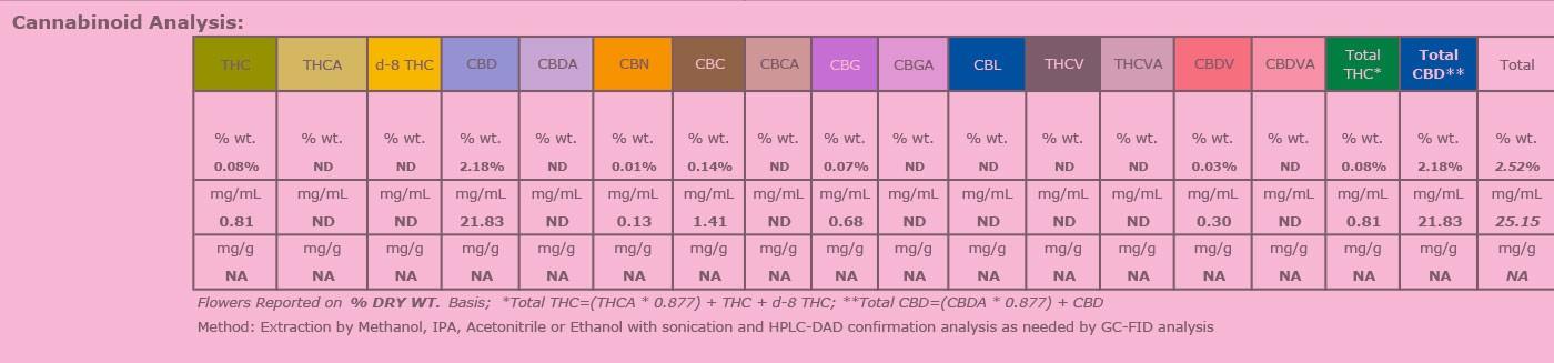 Cannabinoid analysis on COA - what's it mean?