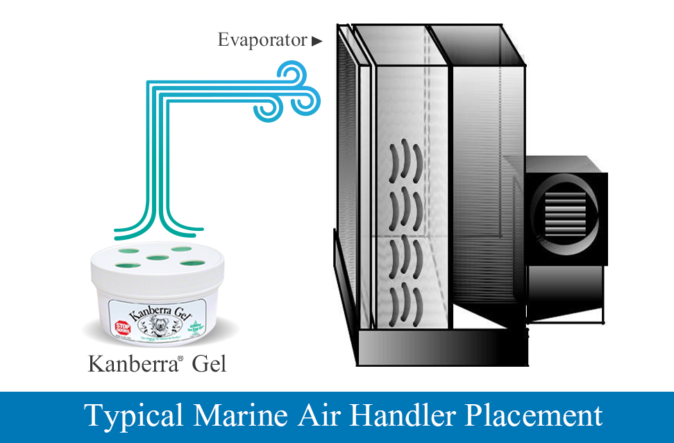 Clean the Air with Kanberra Gel by Placing in Your Air Handler