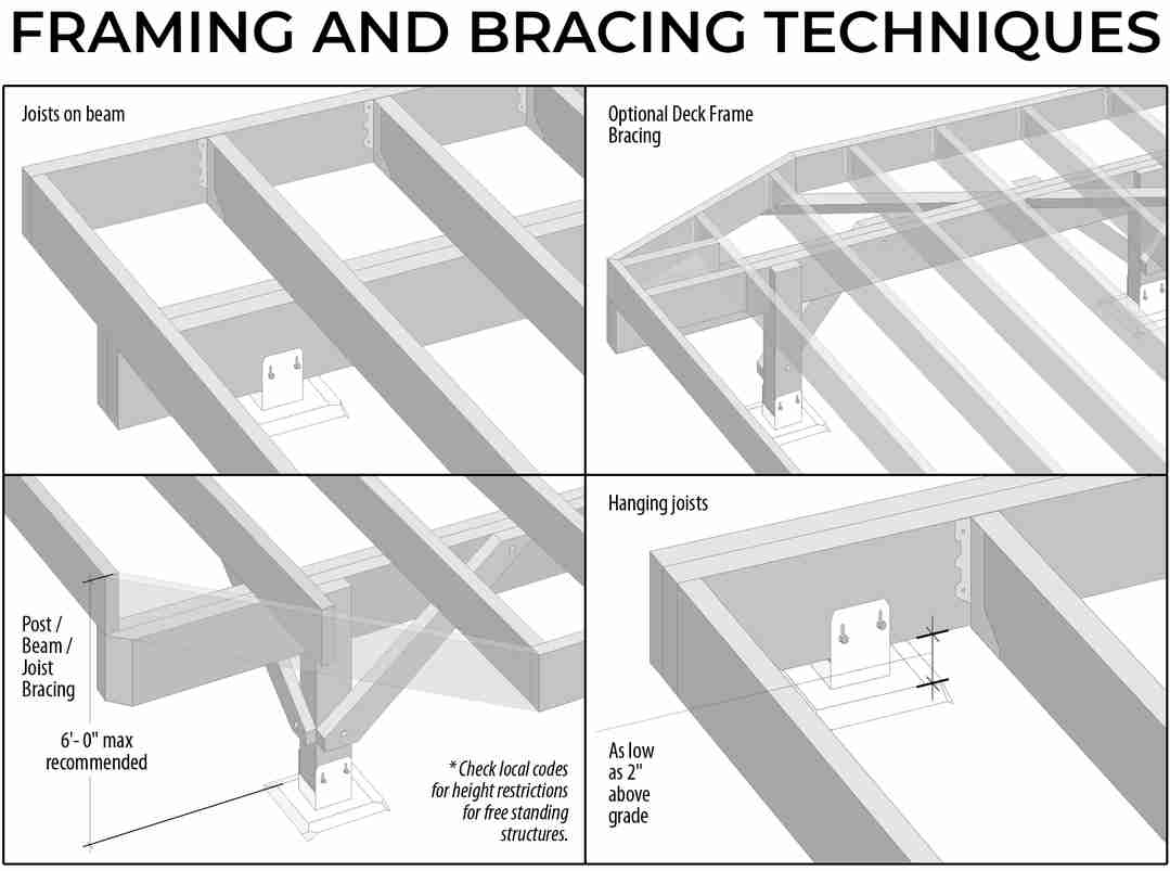 Framing and Bracing Techniques