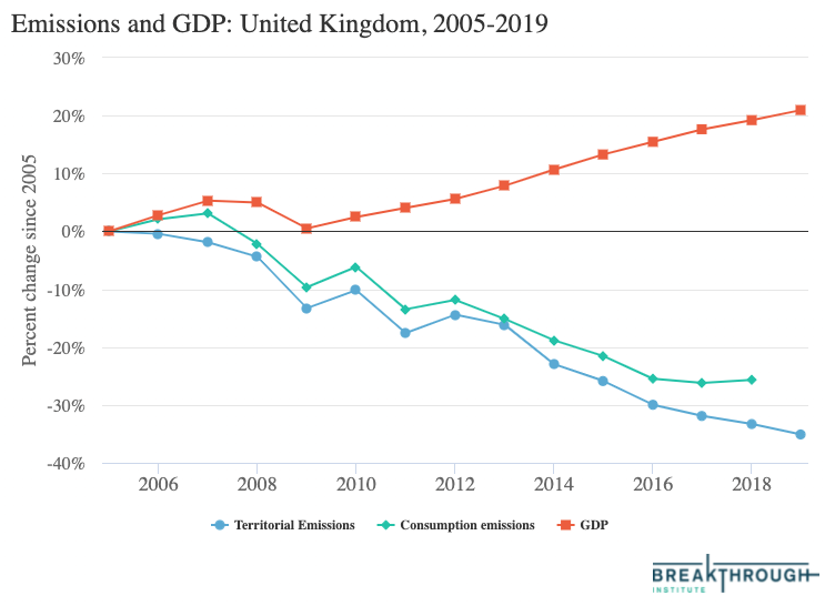 Chart from Breakthrough Institute on GDP decoupling from Co2 Emissions