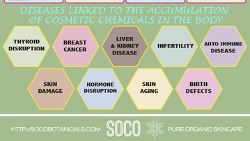 Diseases linked to bioaccumulation of cosmetic chemicals