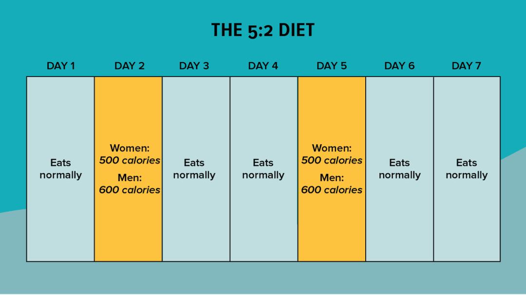The 5:2 diet is a popular intermittent fasting diet