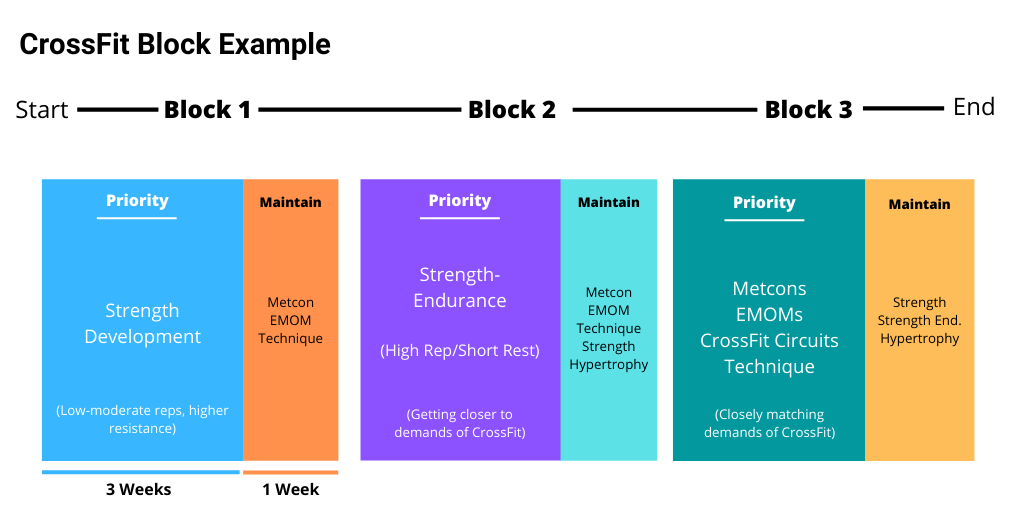 Examples of block periodization for CrossFit training