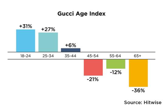 gucci age