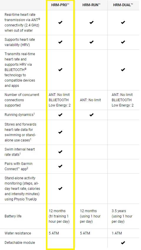 Garmin HRM compare