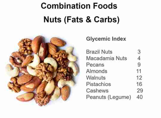 Glycemic Index Combination Foods Nuts Fats and Carbs Brazil Nuts Macadamia Nuts Pecans Almonds Walnuts Pistachios Cashews Peanuts Legume