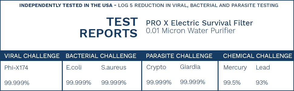 test report for electric PRO X